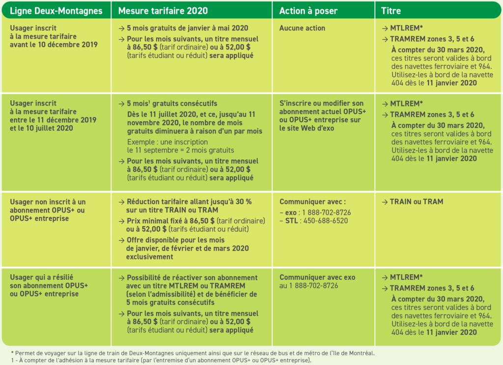 Mesures d'atténuation du REM – Maintien et bonification des mesures tarifaires 1