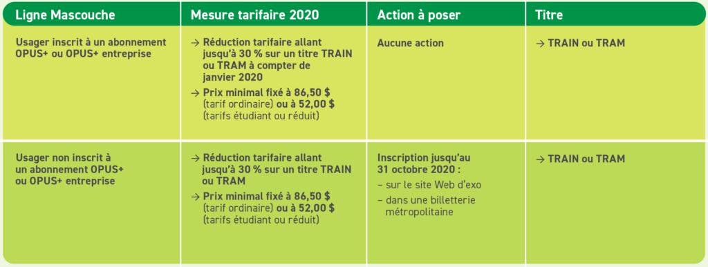 Mesures d'atténuation du REM – Maintien et bonification des mesures tarifaires